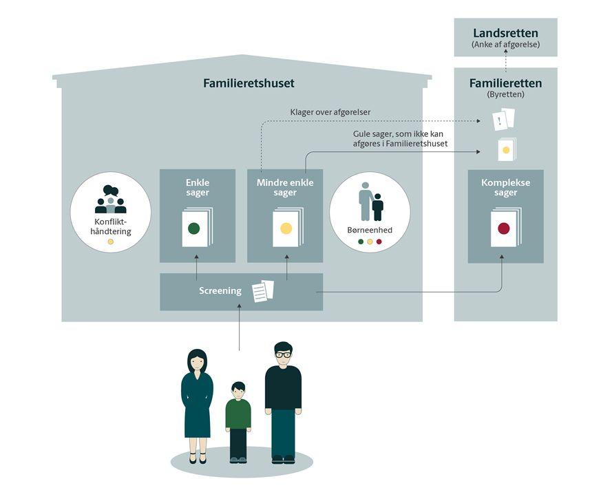visualisering af familieretshuset